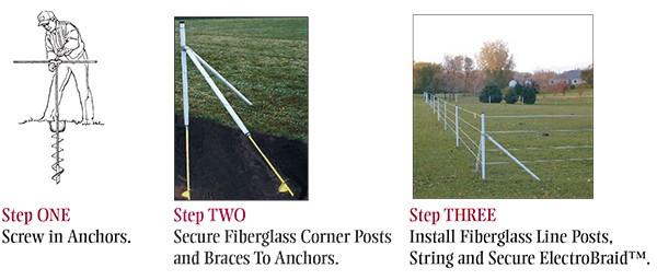 Mule Corner System Steps 1, 2, 3